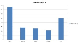 Graph 2 - Survivorship (expressed by percentage) Oregon backyard beekeepers 2014