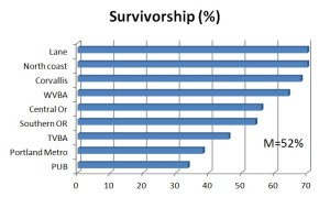 Graph 3 - Survivorship overwinter 9 Oregon bee associations, 2014 - weighted Average = 52%