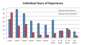 Graph 4 - Numbers years of experience for individuals with (w/) colony loss and without (w/o) loss