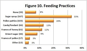 DBFeedings-Fig10